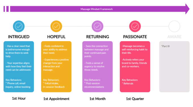 Phases of the Mindset Framework™
