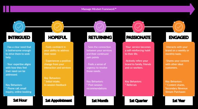 Phases of the Mindset Framework™
